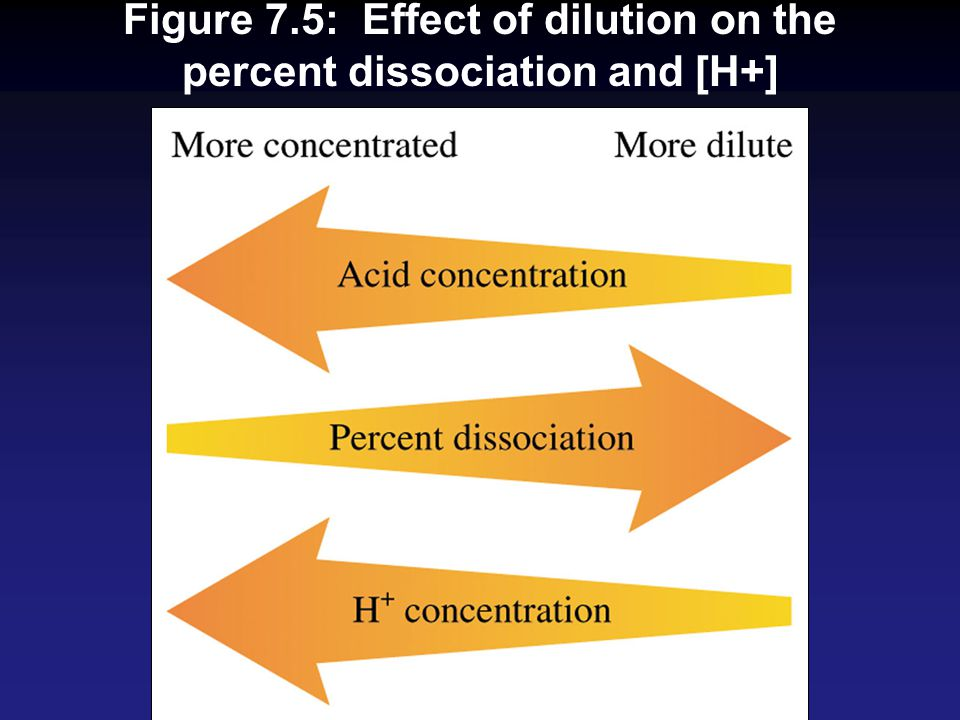 Figure 7.5: Effect of dilution on the percent dissociation and [H+]